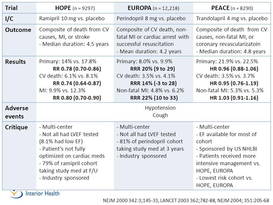 Trial HOPE (n = 9297) EUROPA (n = 12,218) PEACE (n = 8290) I/C Outcome