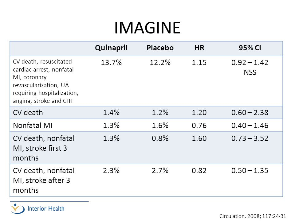 IMAGINE Quinapril Placebo HR 95% CI 13.7% 12.2% – 1.42 NSS