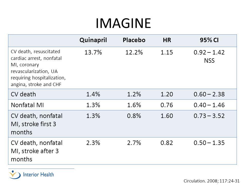 IMAGINE Quinapril Placebo HR 95% CI 13.7% 12.2% 1.15 0.92 – 1.42 NSS