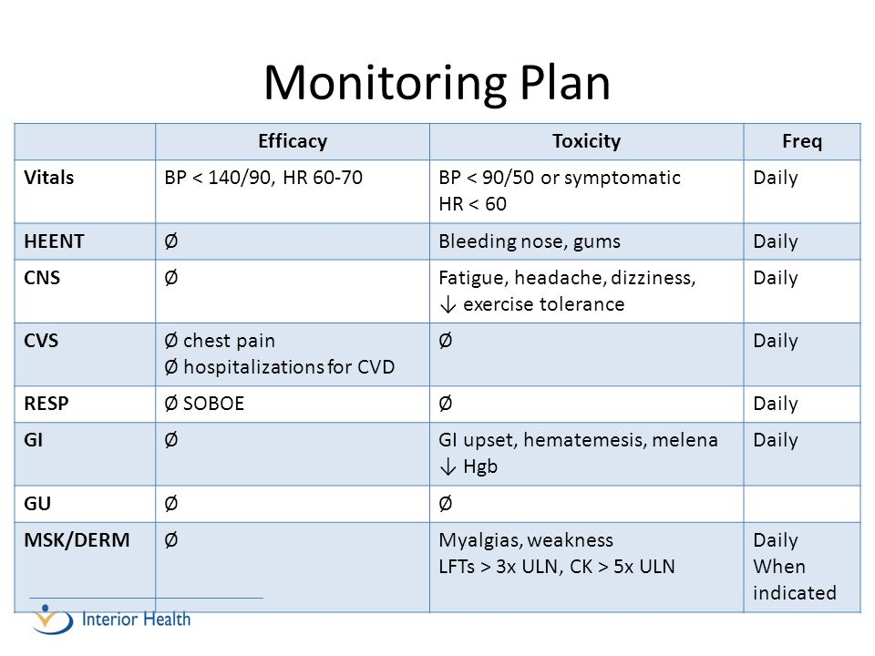 Monitoring Plan Efficacy Toxicity Freq Vitals BP < 140/90, HR 60-70