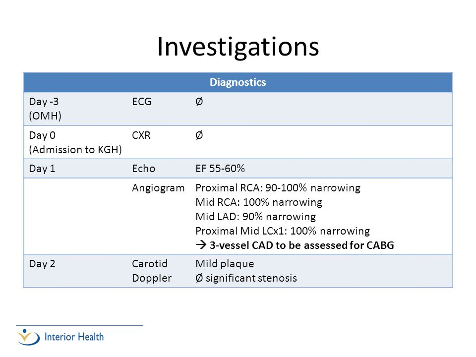 Investigations Diagnostics Day -3 (OMH) ECG Ø Day 0 (Admission to KGH)