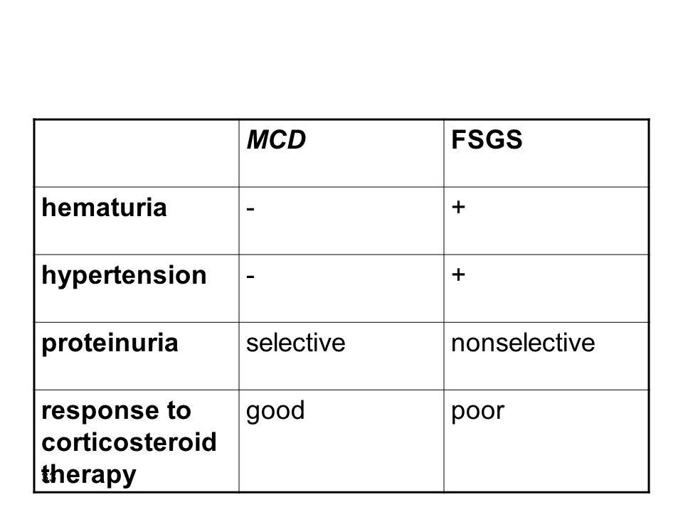 FSGS MCD. + - hematuria. hypertension. nonselective.