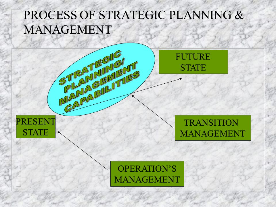 PROCESS OF STRATEGIC PLANNING & MANAGEMENT