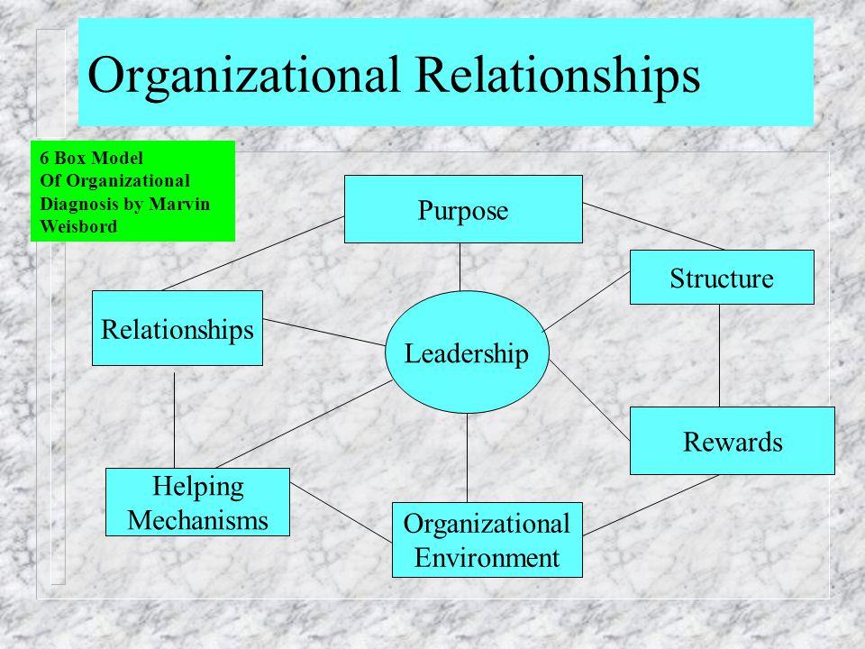Organizational Relationships