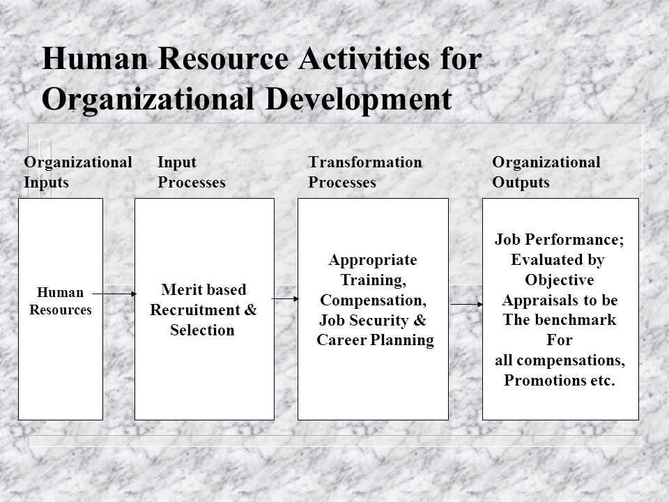 human resource development and organizational performance A systematic review of literature on the relationship of human resources (hr) and organizational performance (op) revealed a dearth of contribution from human resource development (hrd) in.