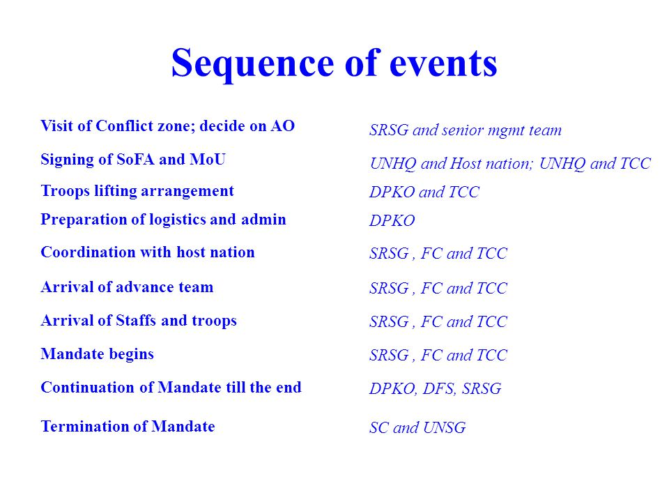 Sequence of events Visit of Conflict zone; decide on AO