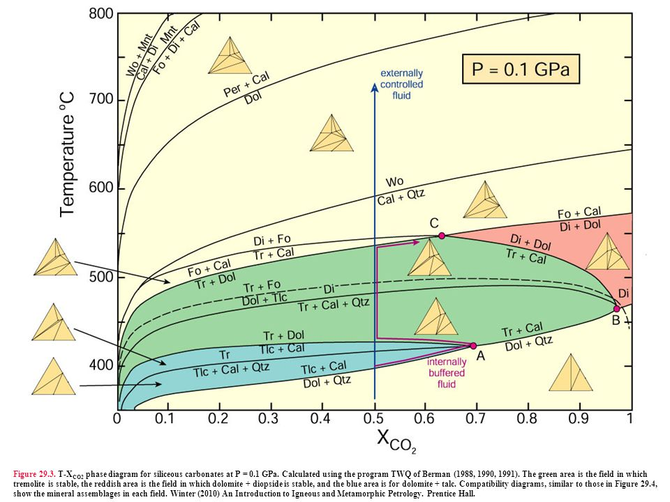 Figure 29. 3. T-XCO2 phase diagram for siliceous carbonates at P = 0