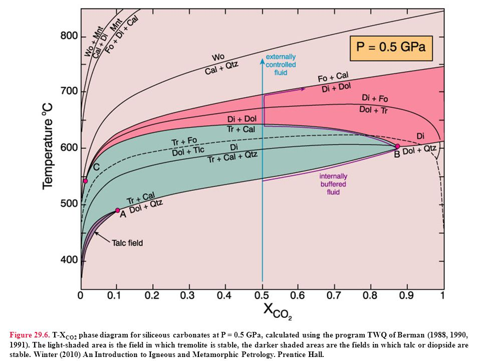 Figure 29. 6. T-XCO2 phase diagram for siliceous carbonates at P = 0