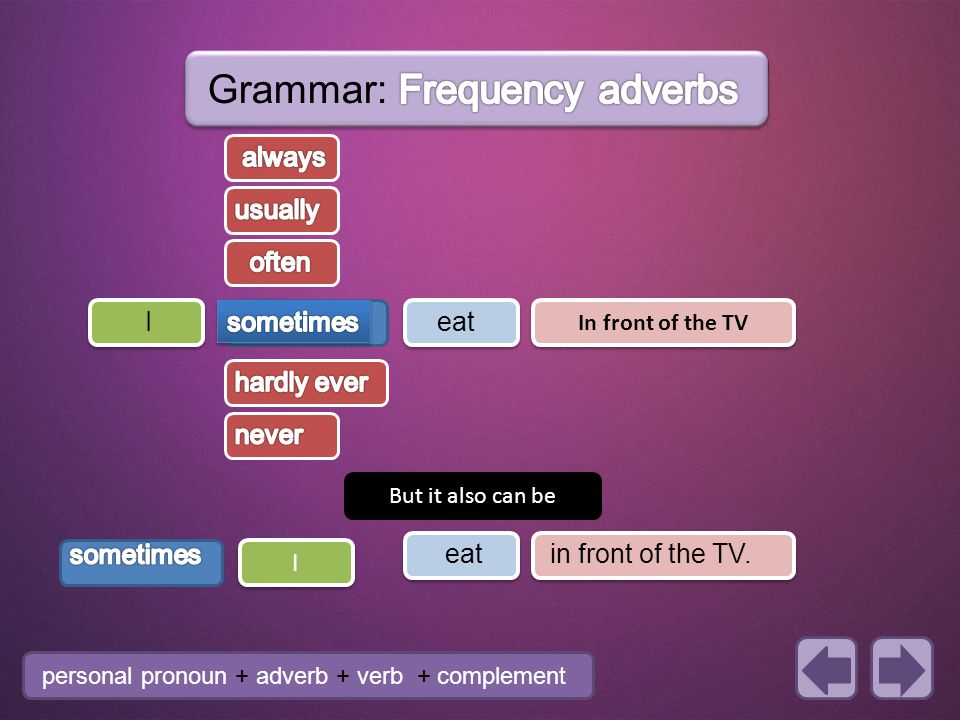Grammar: Frequency adverbs