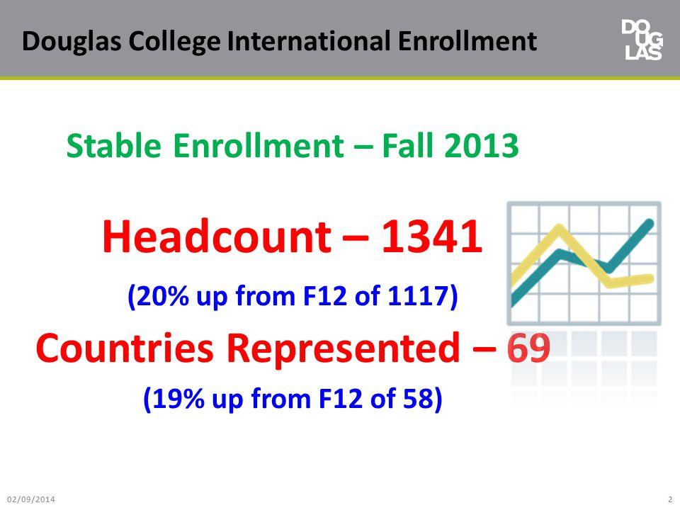 Douglas College International Enrollment