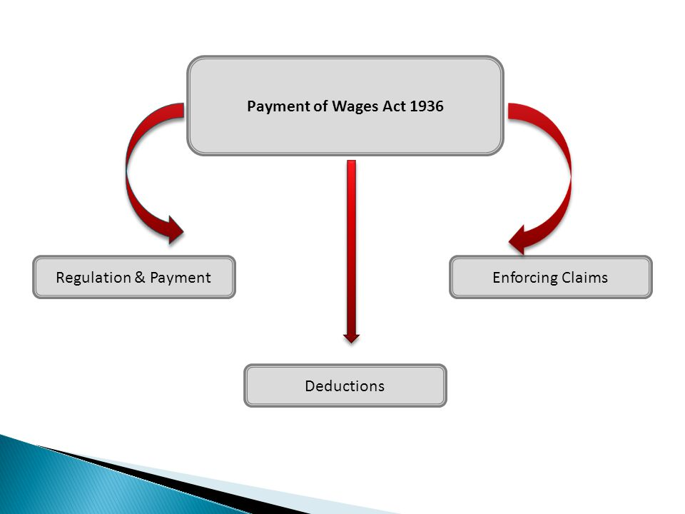 Payment of Wages Act 1936 Regulation & Payment Enforcing Claims Deductions