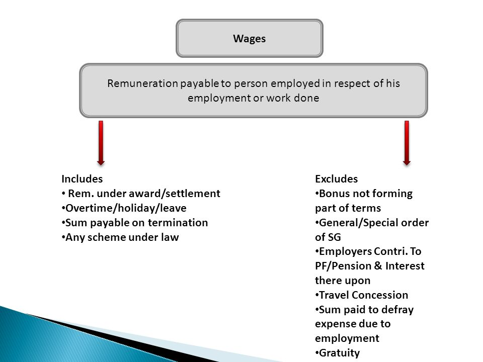 Wages Remuneration payable to person employed in respect of his employment or work done. Includes.