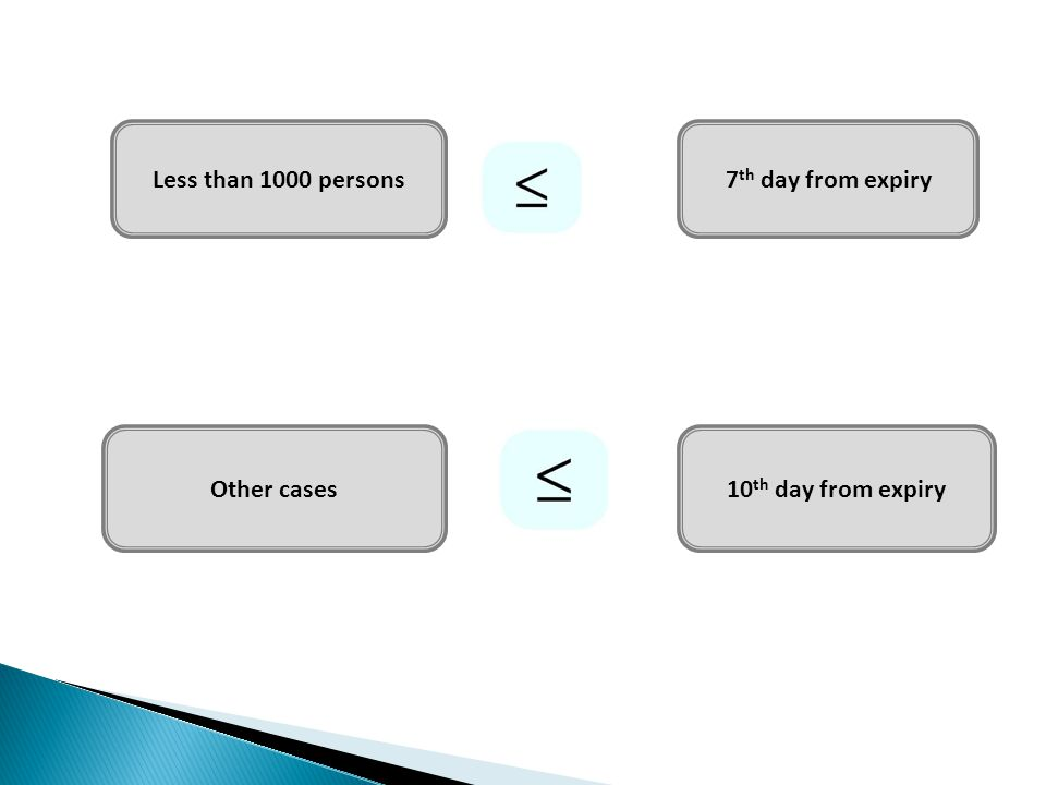 Less than 1000 persons 7th day from expiry Other cases 10th day from expiry