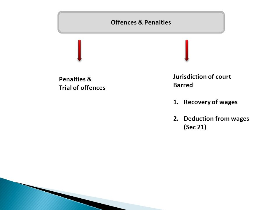 Offences & Penalties Jurisdiction of court. Barred. Recovery of wages. Deduction from wages. (Sec 21)