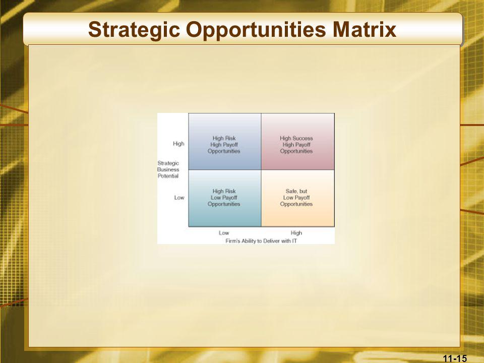 Strategic Opportunities Matrix