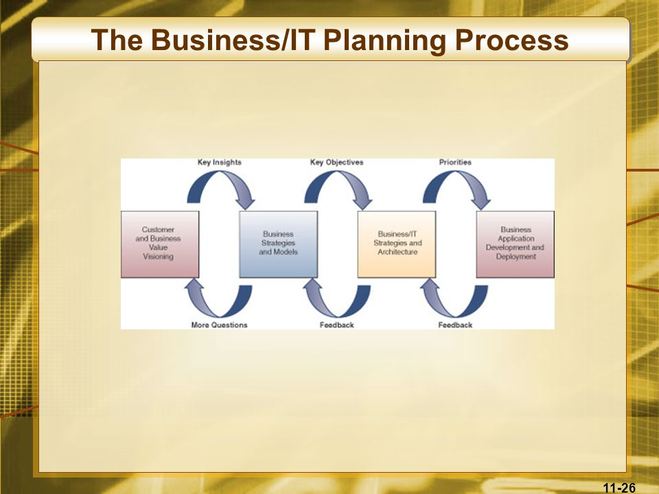 The Business/IT Planning Process