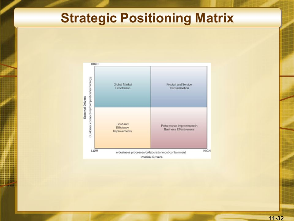 Strategic Positioning Matrix