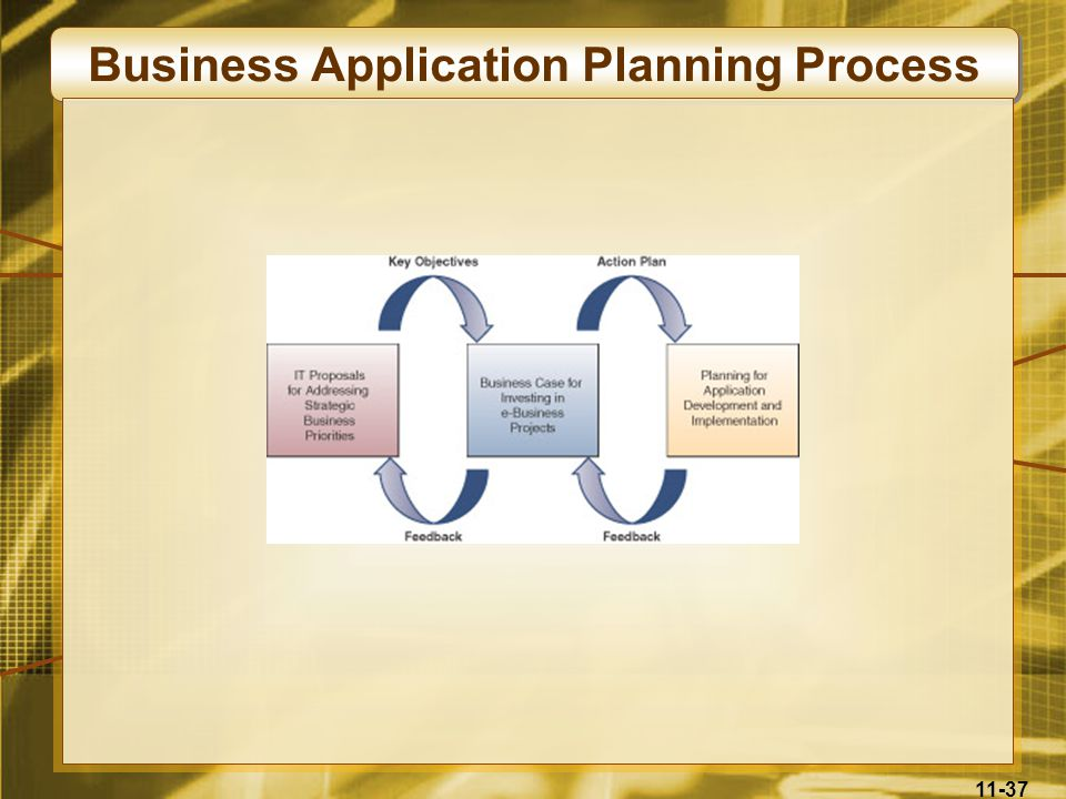 Business Application Planning Process