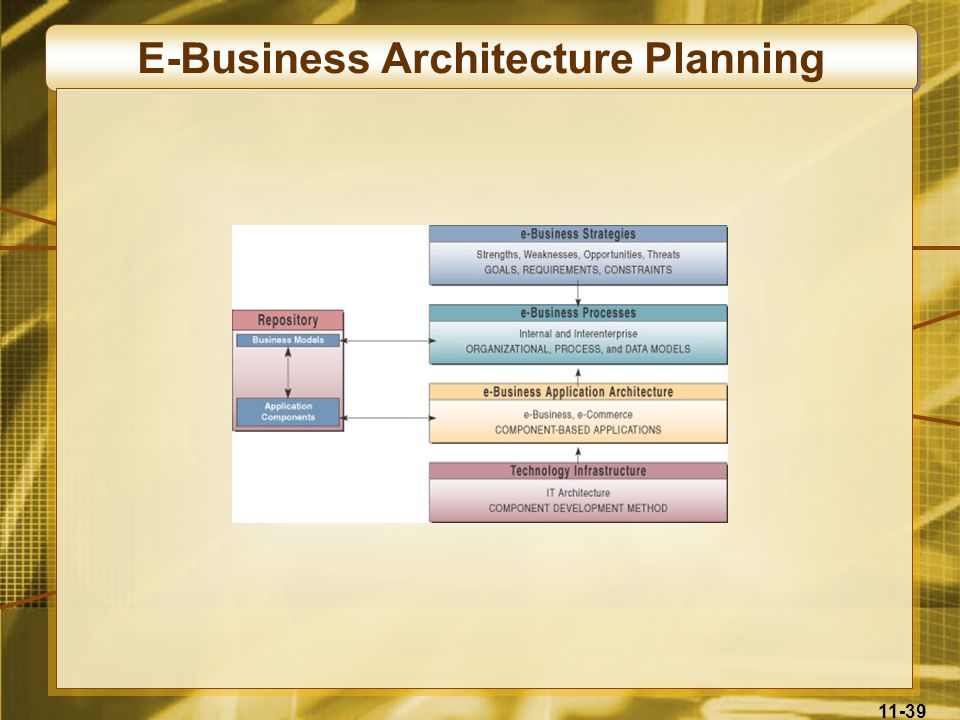 E-Business Architecture Planning