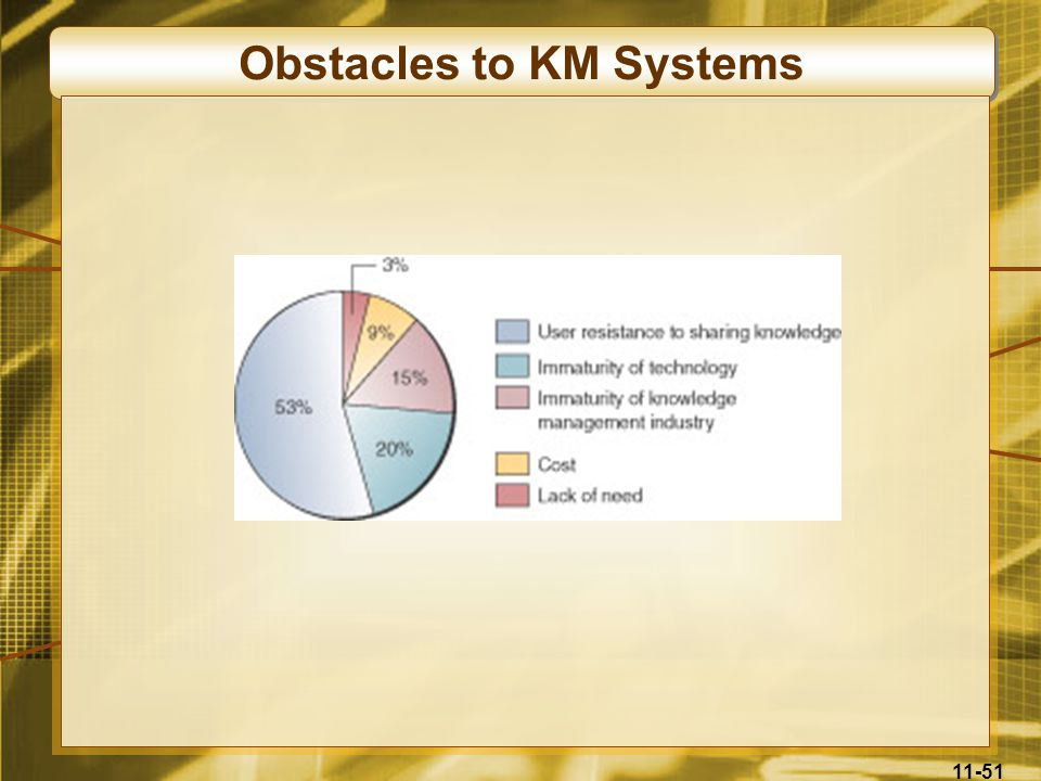 Obstacles to KM Systems