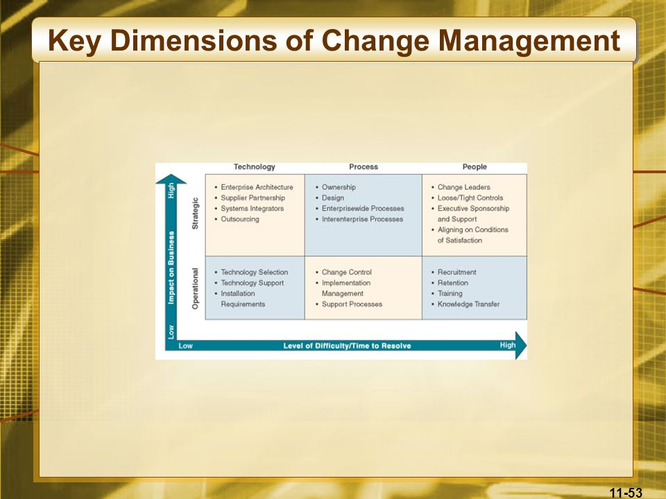 Key Dimensions of Change Management
