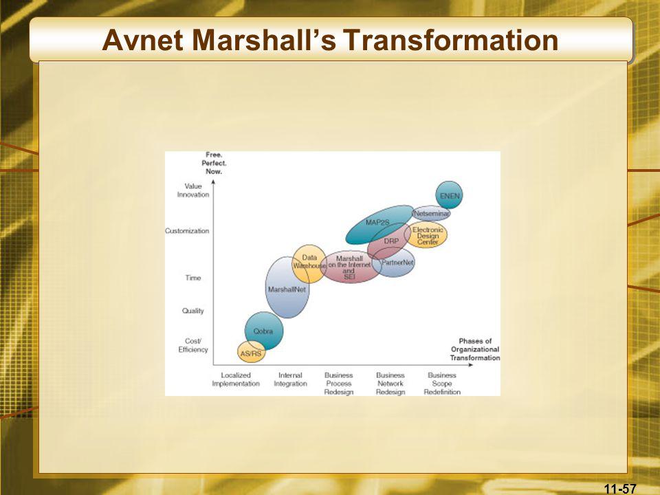 Avnet Marshall's Transformation