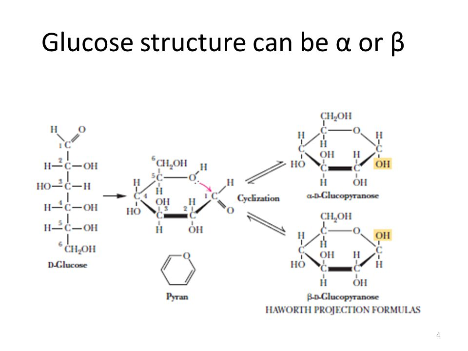Glucose structure can be α or β