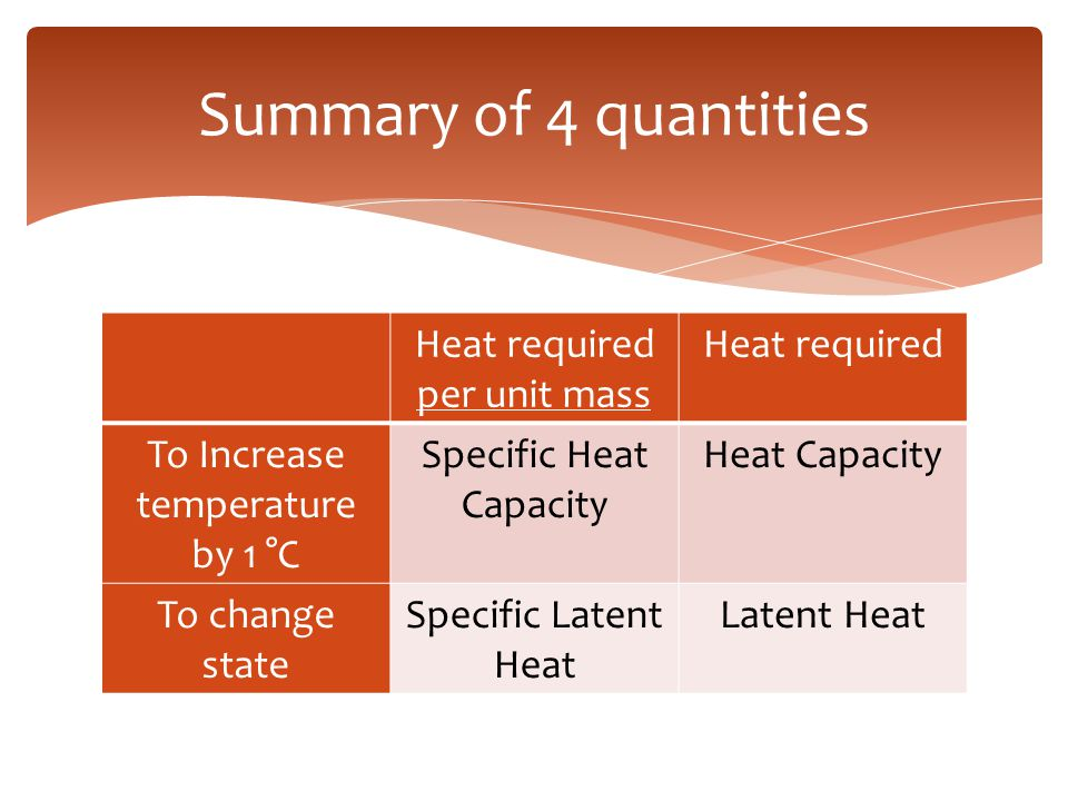 Summary of 4 quantities Heat required per unit mass Heat required