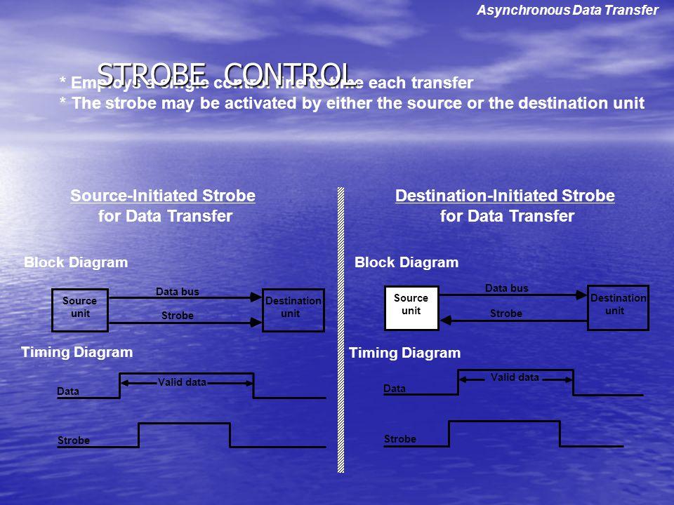 Source-Initiated Strobe Destination-Initiated Strobe