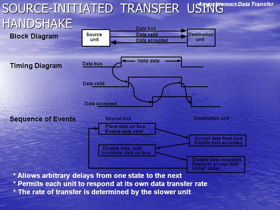 SOURCE-INITIATED TRANSFER USING HANDSHAKE