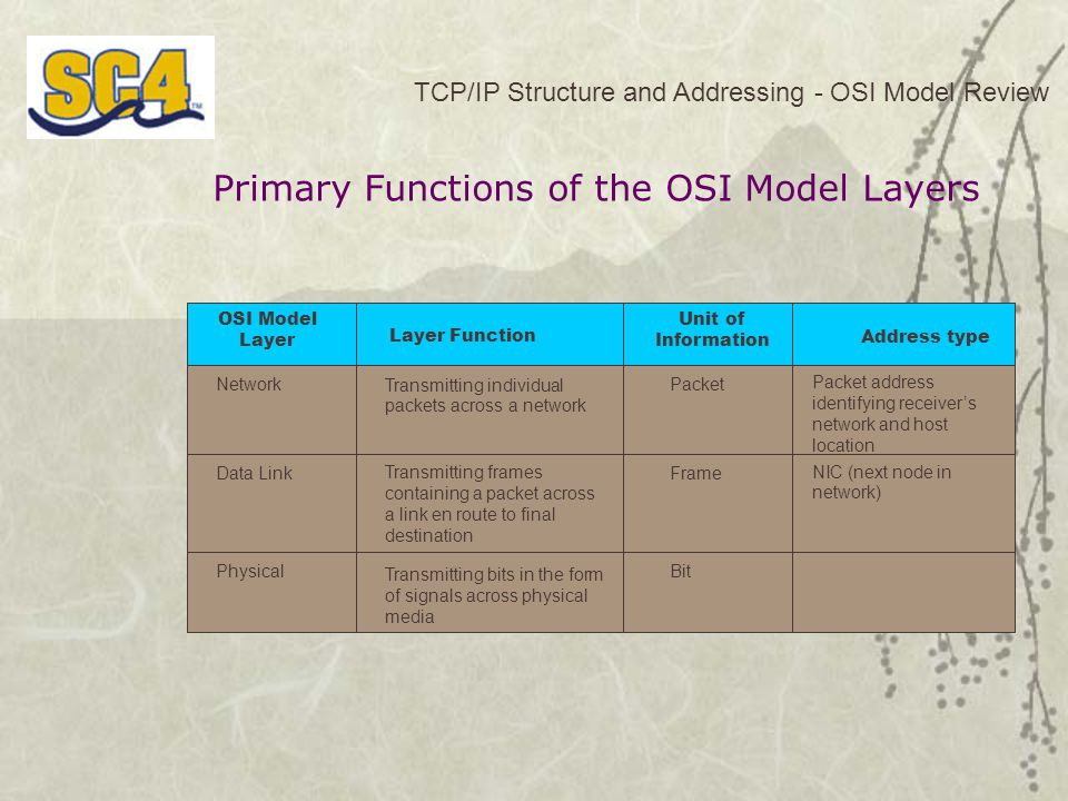 Primary Functions of the OSI Model Layers