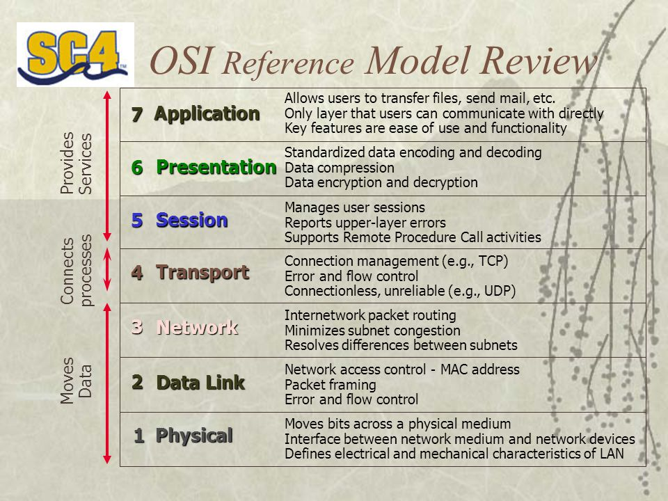 OSI Reference Model Review