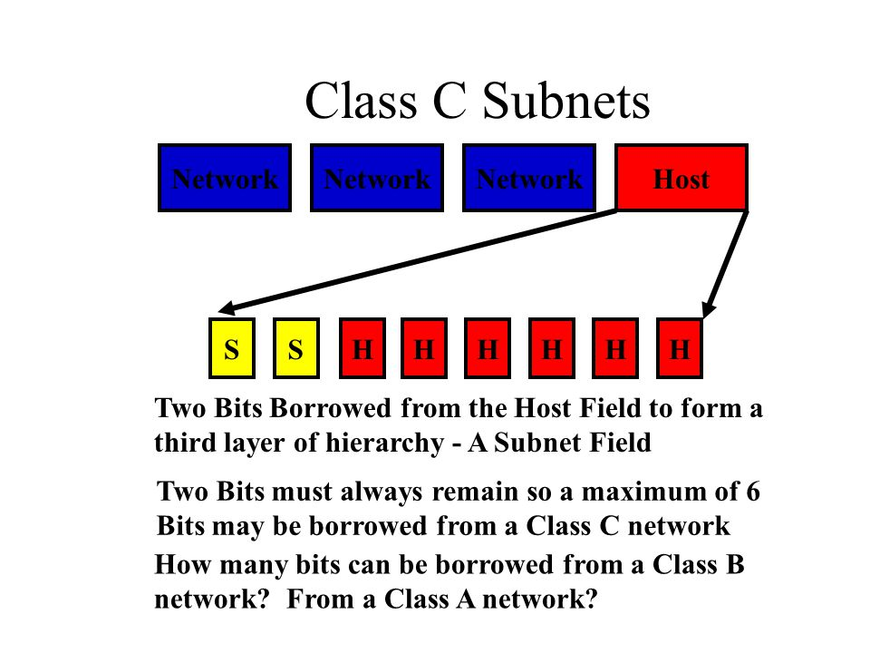 Class C Subnets Network Network Network Host S S H H H H H H
