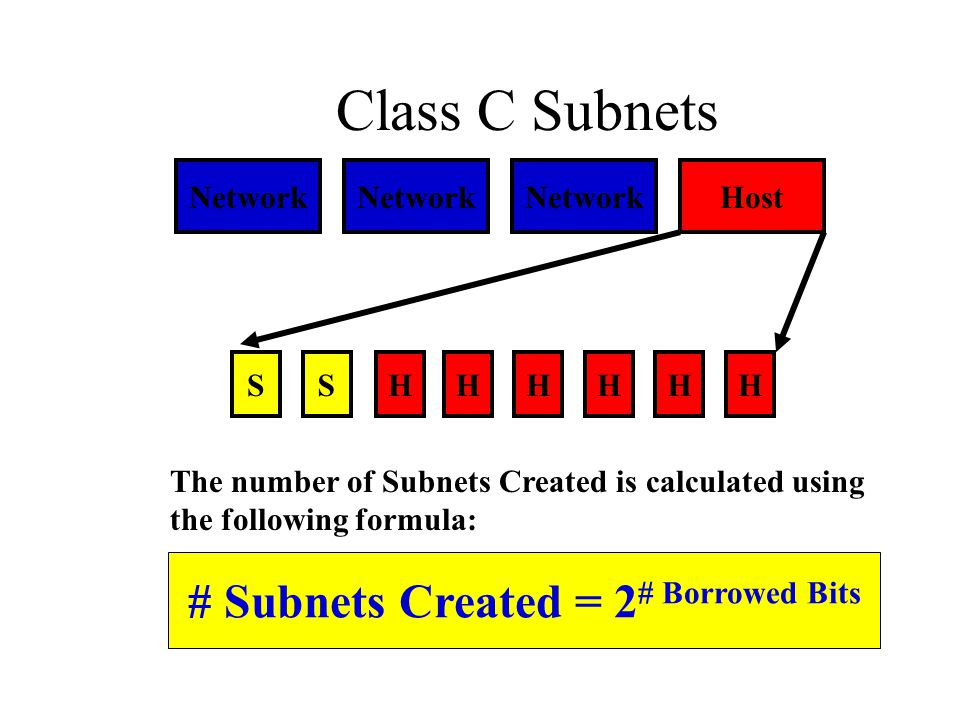 # Subnets Created = 2# Borrowed Bits