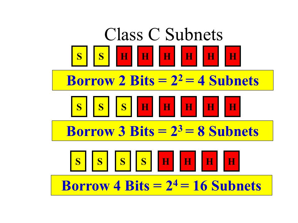Class C Subnets Borrow 2 Bits = 22 = 4 Subnets
