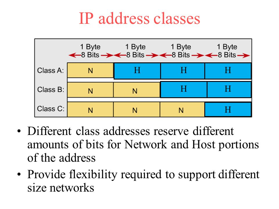 IP address classes H. H. H. H. H. H. Different class addresses reserve different amounts of bits for Network and Host portions of the address.