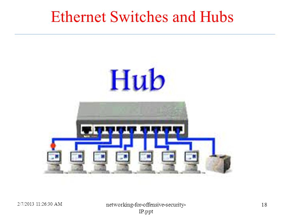 Ethernet Switches and Hubs