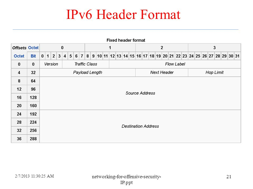 IPv6 Header Format networking-for-offensive-security-IP.ppt 4/6/2017