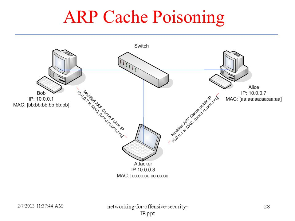 ARP Cache Poisoning networking-for-offensive-security-IP.ppt 4/6/2017