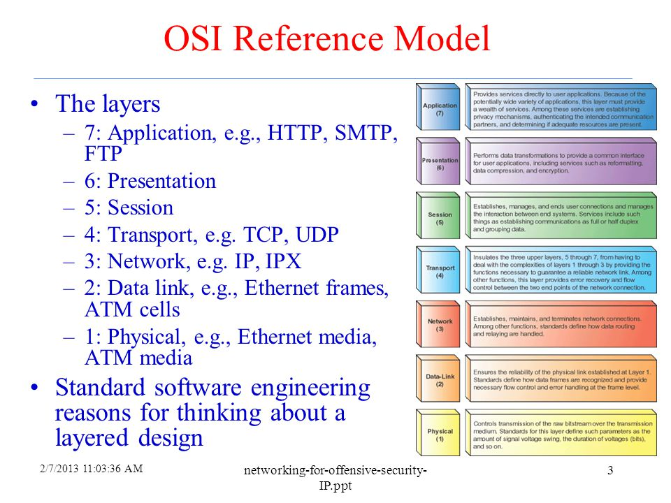 OSI Reference Model The layers