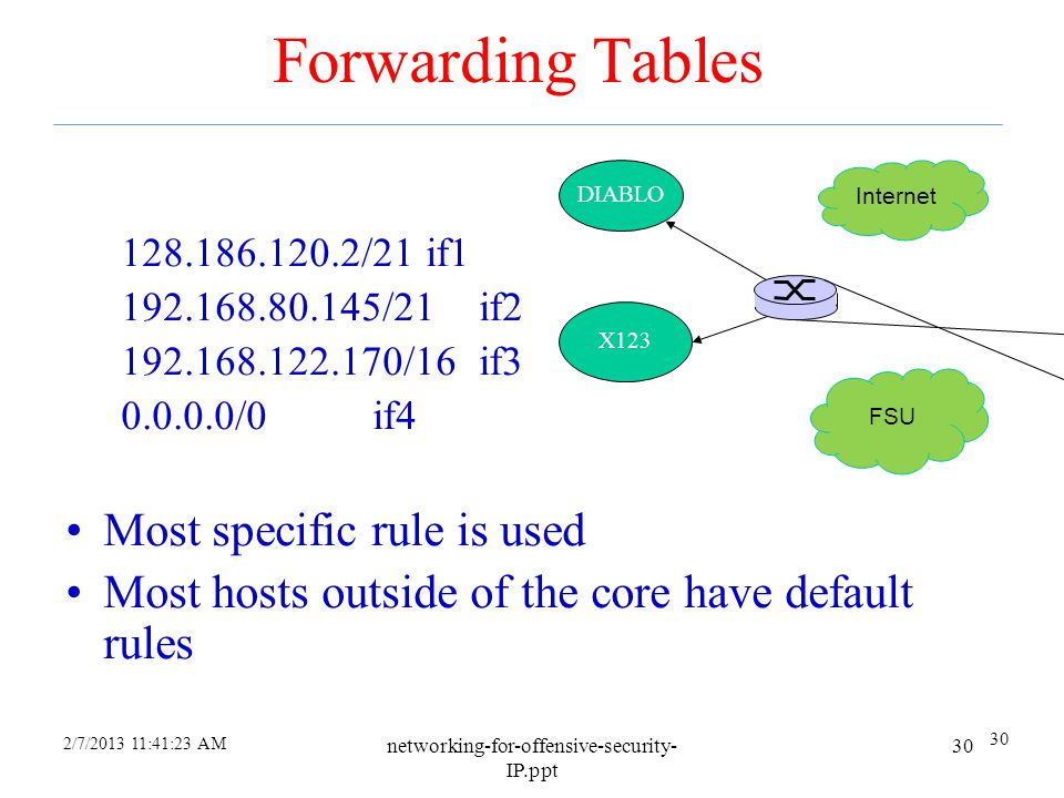 Forwarding Tables Most specific rule is used