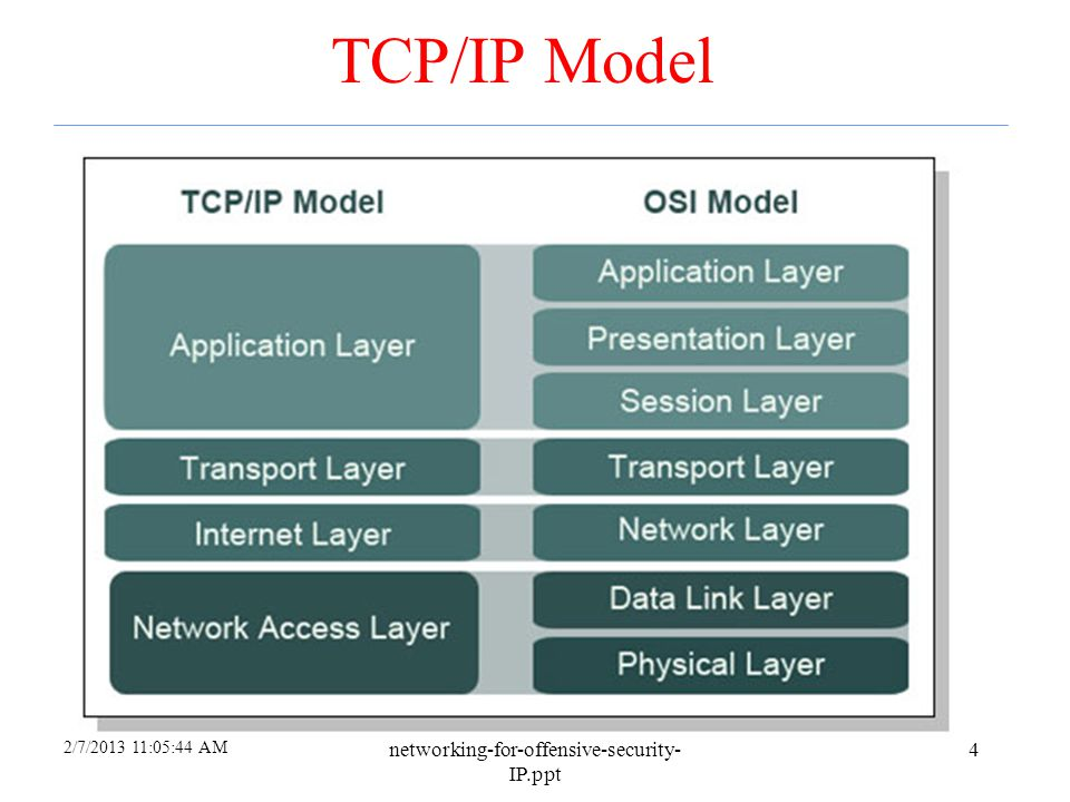TCP/IP Model networking-for-offensive-security-IP.ppt 4/6/2017