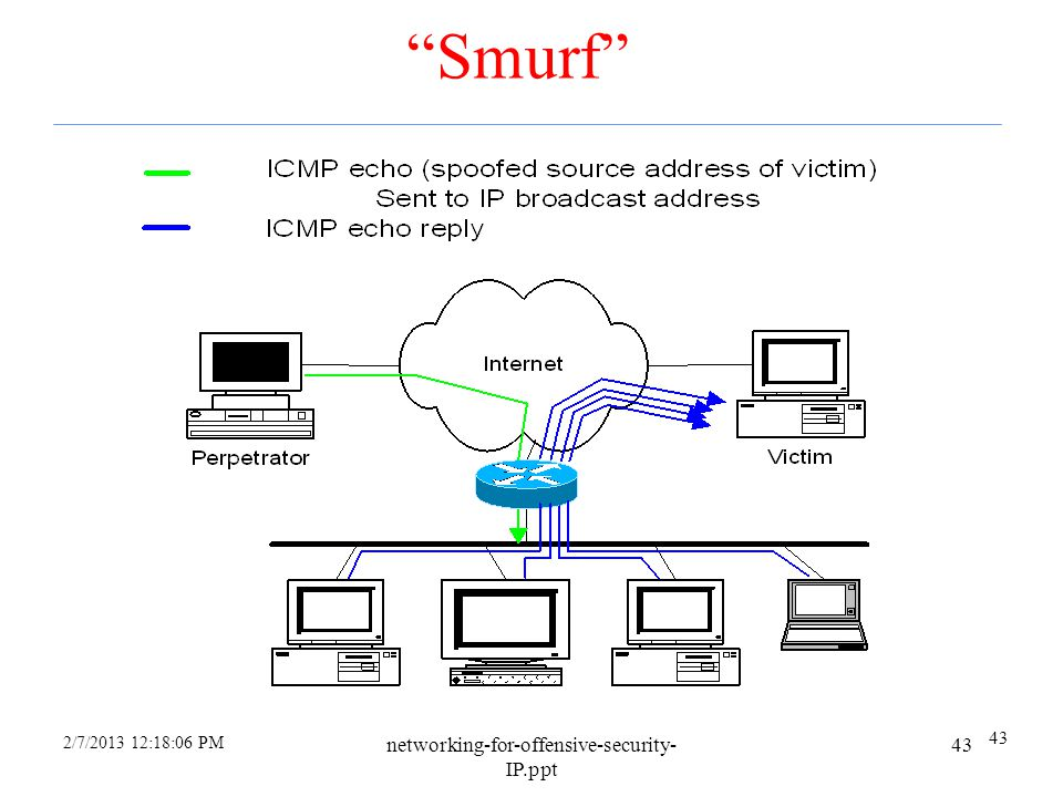 Smurf networking-for-offensive-security-IP.ppt 43 43 4/6/2017
