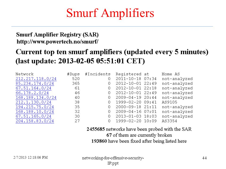 Smurf Amplifiers networking-for-offensive-security-IP.ppt 4/6/2017