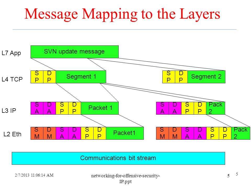 Message Mapping to the Layers