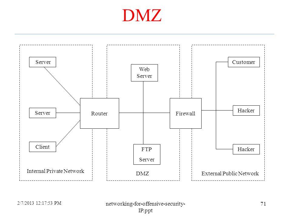 DMZ Server Customer Web Server Router Firewall Hacker Server Client