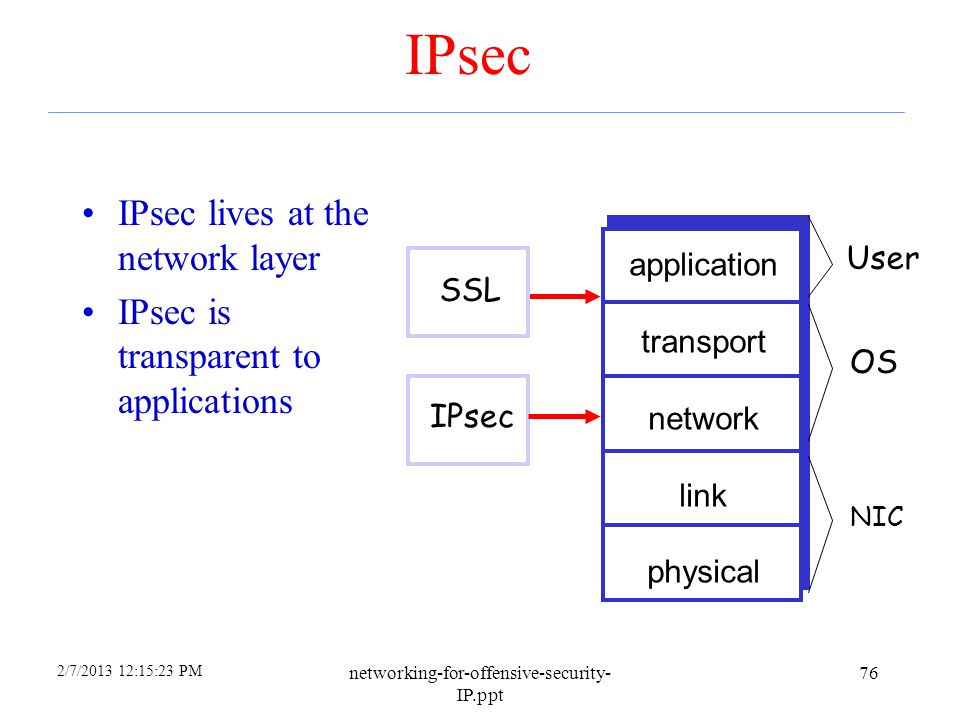 IPsec IPsec lives at the network layer