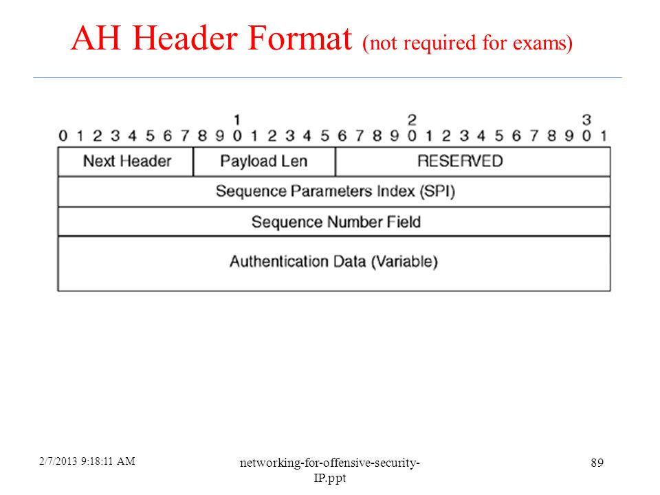 AH Header Format (not required for exams)
