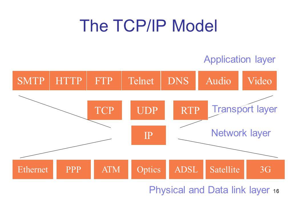 The TCP/IP Model SMTP HTTP FTP Telnet DNS Audio Video TCP UDP RTP IP