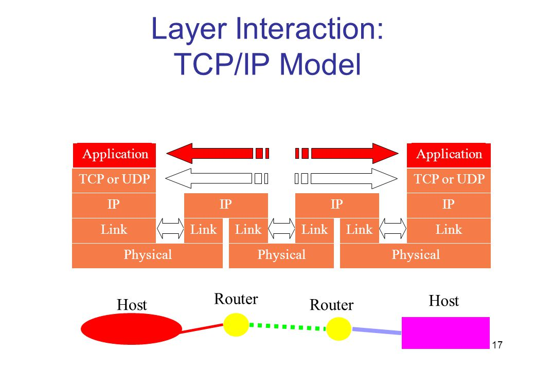 Layer Interaction: TCP/IP Model
